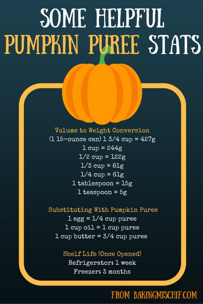Infographic with pumpkin puree stats.